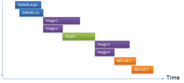 Loading static content in ASP NET pages from different