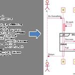 Codeuml–design UML diagrams as fast as you can code