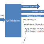 Memory Stream Multiplexer–write and read from many threads simultaneously