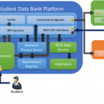 Student Data Bank: An ASP.NET MVC, WebAPI, EF Codefirst, Task, ESB showcase