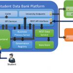 Student Data Bank: An ASP.NET MVC, WebAPI, EF Codefirst, Task, ESB showcase