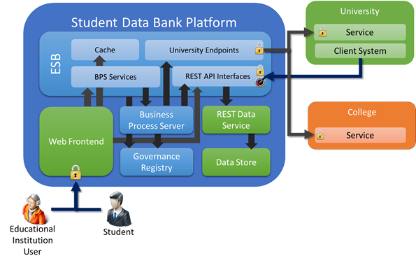Student data bank an asp net mvc webapi ef codefirst for Architecture mvc