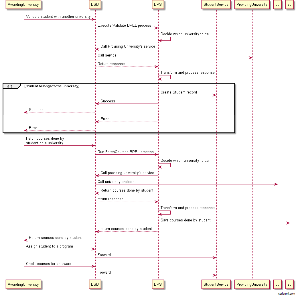 Student data bank an asp mvc webapi ef codefirst task esb sequence diagram ccuart Images