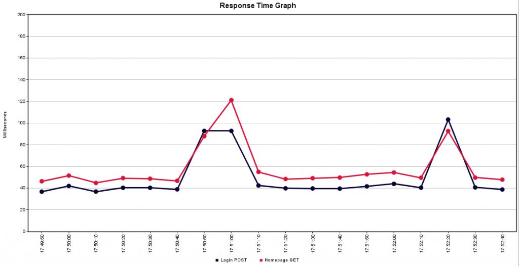 Redis response time