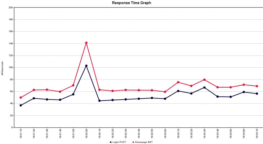 SQL Server response time
