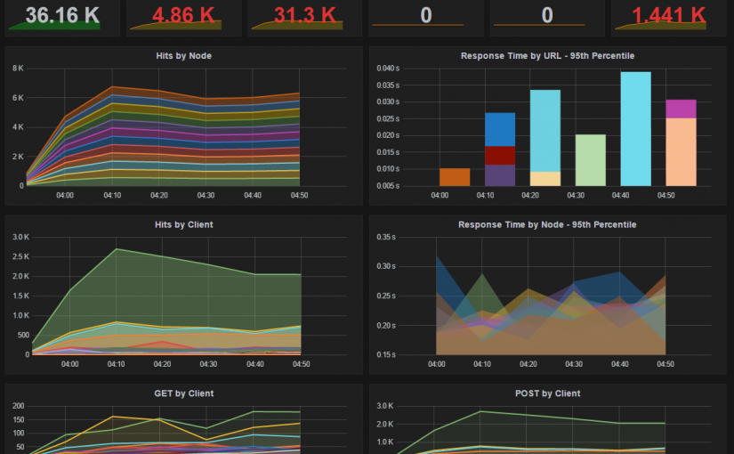 Powerful IIS/Apache Monitoring dashboard using ElasticSearch+Grafana